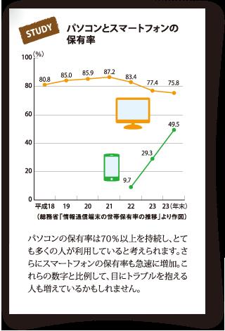 パソコンとスマートフォンの保有率